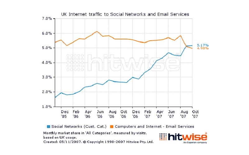 UK Internet traffic to Social Networks and Email Services