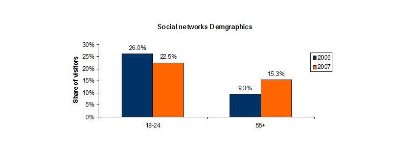 Experian-social-network-demographics
